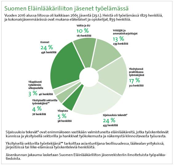Suomen eläinlääkärit